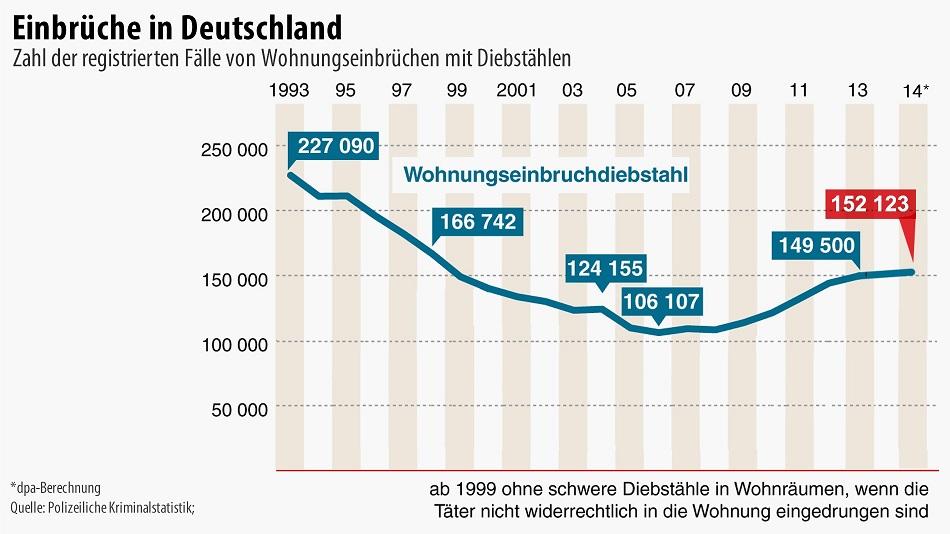 infografik-2015-einbrueche-in2